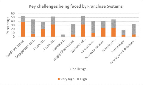 Franchisor challenges courtesy of FRANdata's Australian Franchise Sector Pulse Check June 2020 | Inside Franchise Business Executive