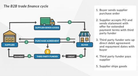 The B2B trade finance cycle, Spenda | Inside Franchise Business Executive